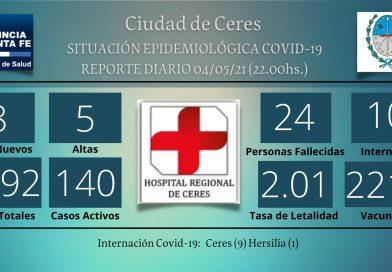 8 nuevos casos positivos y 10 internados de área Covid